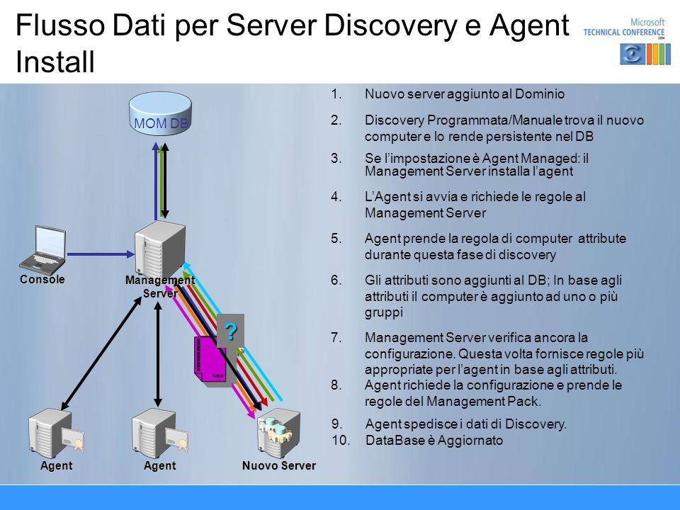 Flusso Dati per Server Discovery e Agent InstallConsole Agent Nuovo Server Agent 1. 1.Nuovo server aggiunto al Dominio 2. 2.Discovery Programmata/Manu