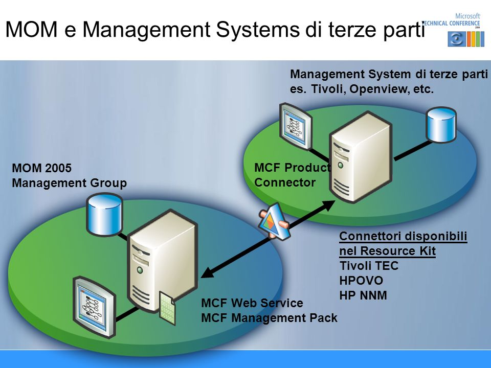 MOM e Management Systems di terze parti Management System di terze parti es.