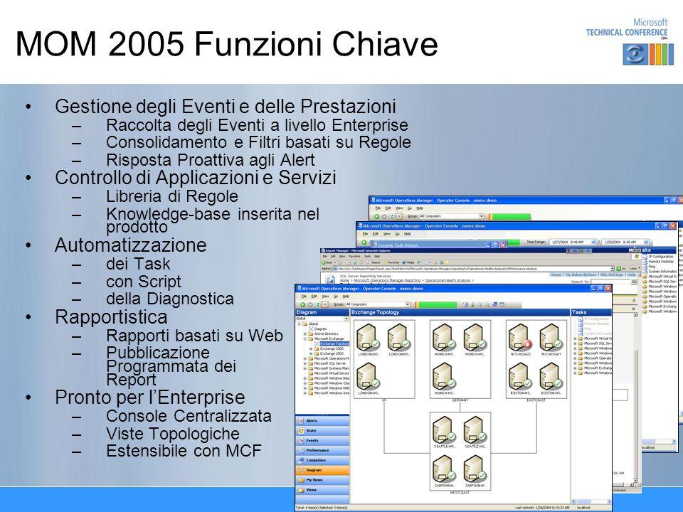 MOM 2005 Funzioni Chiave Gestione degli Eventi e delle Prestazioni –Raccolta degli Eventi a livello Enterprise –Consolidamento e Filtri basati su Rego
