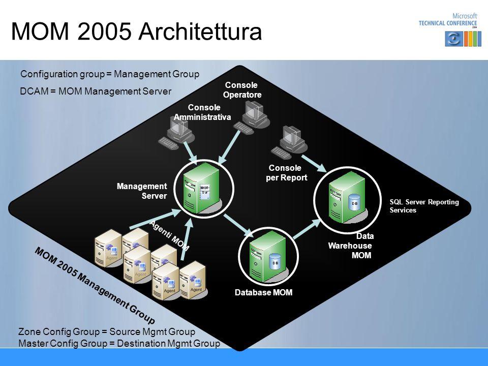 Risorse Informazioni du MOM –http://www.microsoft.com/mom/ Management Pack –http://www.microsoft.com/mom/downloads/managementpacks/ MCF –http://www.microsoft.com/mom/evaluation/mcf/ SDK –http://www.microsoft.com/mom/downloads/sdk/ Service Monitoring Solution Accelerator –http://www.microsoft.com/business/reducecosts/efficiency/manageability/ monitoring.mspx Community –http://www.microsoft.com/mom/community/ Partner per MOM –http://www.microsoft.com/management/mma