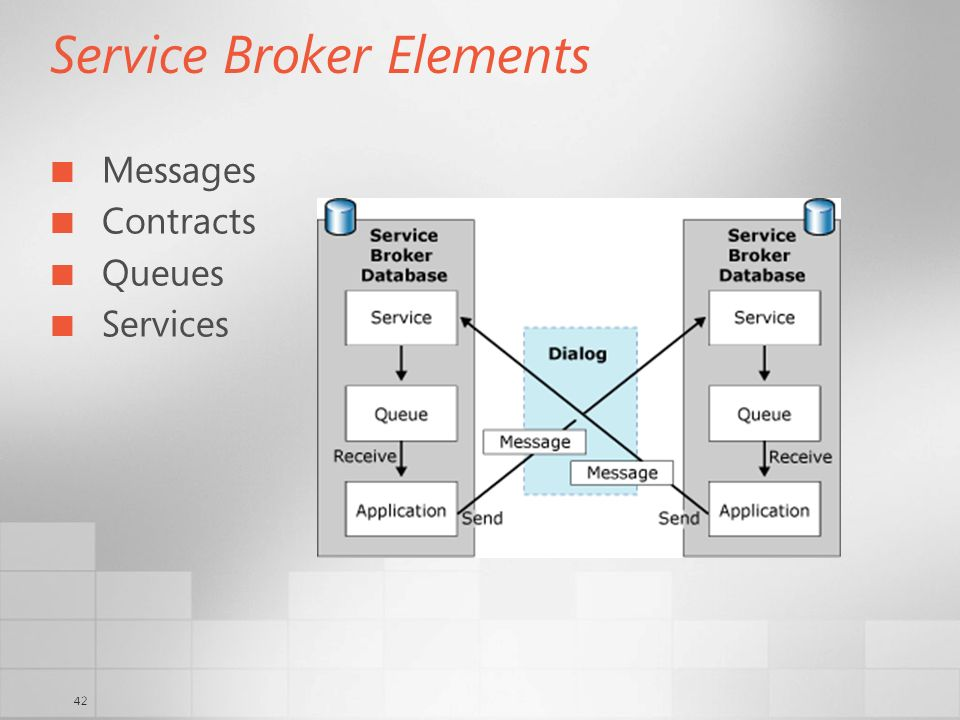 42 Service Broker Elements Messages Contracts Queues Services