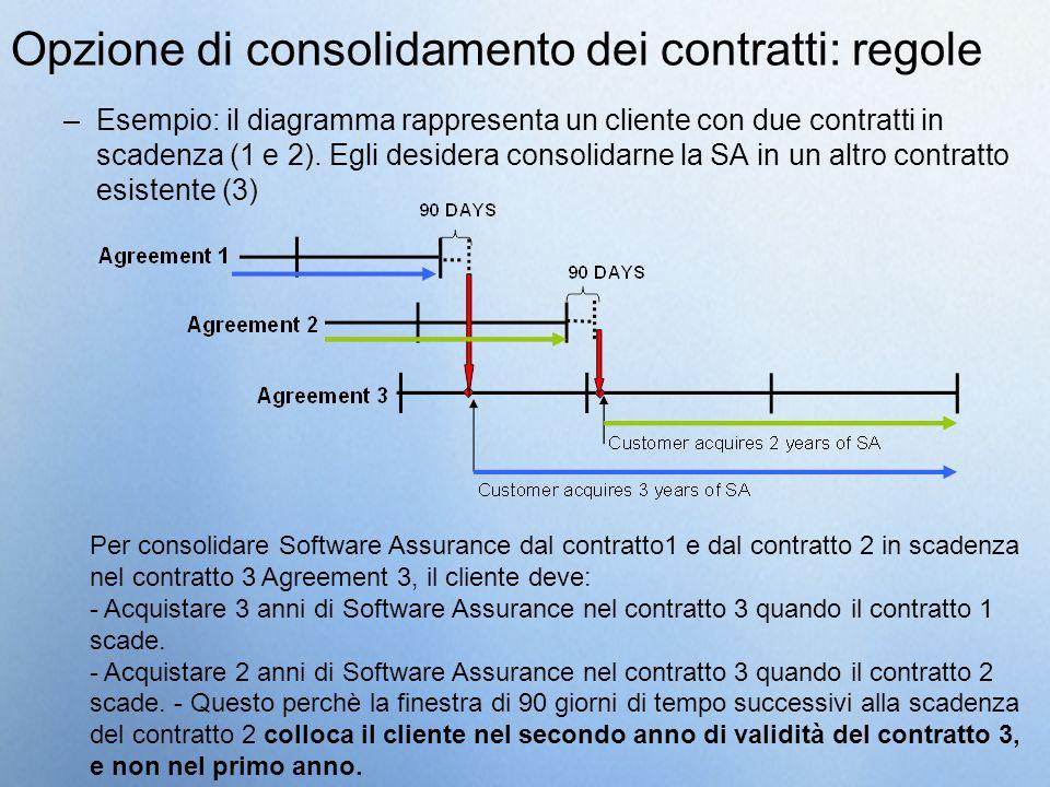 –Esempio: il diagramma rappresenta un cliente con due contratti in scadenza (1 e 2). Egli desidera consolidarne la SA in un altro contratto esistente