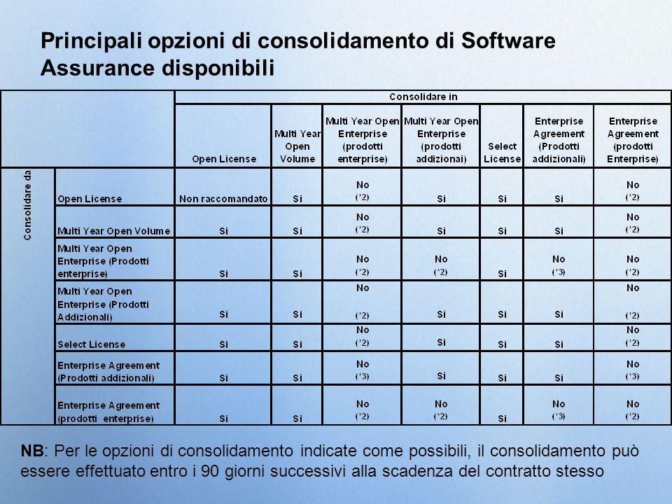 Principali opzioni di consolidamento di Software Assurance disponibili NB: Per le opzioni di consolidamento indicate come possibili, il consolidamento