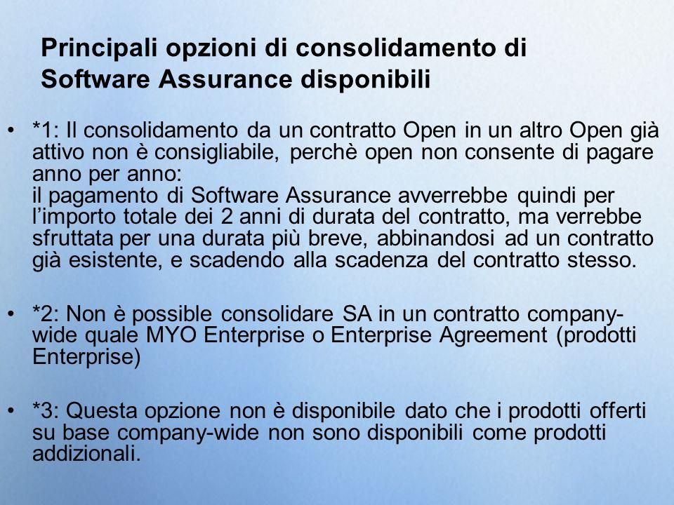 Principali opzioni di consolidamento di Software Assurance disponibili *1: Il consolidamento da un contratto Open in un altro Open già attivo non è co