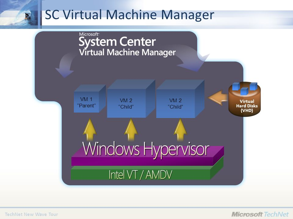 TechNet New Wave Tour VM 1 Parent VM 2 Child Virtual Hard Disks (VHD) SC Virtual Machine Manager