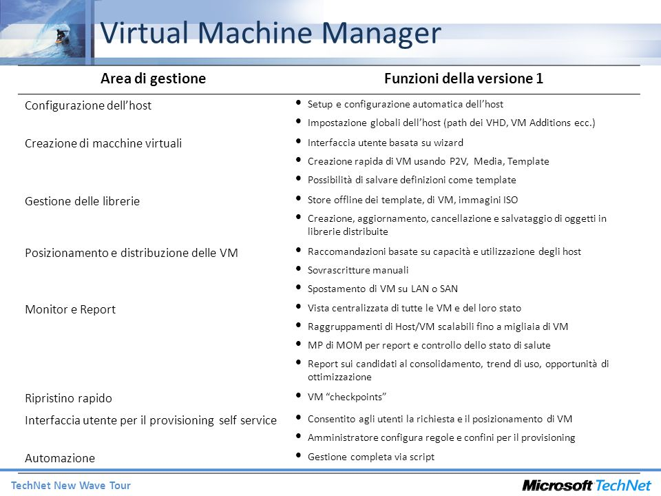 TechNet New Wave Tour Virtual Machine Manager Area di gestioneFunzioni della versione 1 Configurazione dellhost Setup e configurazione automatica dell