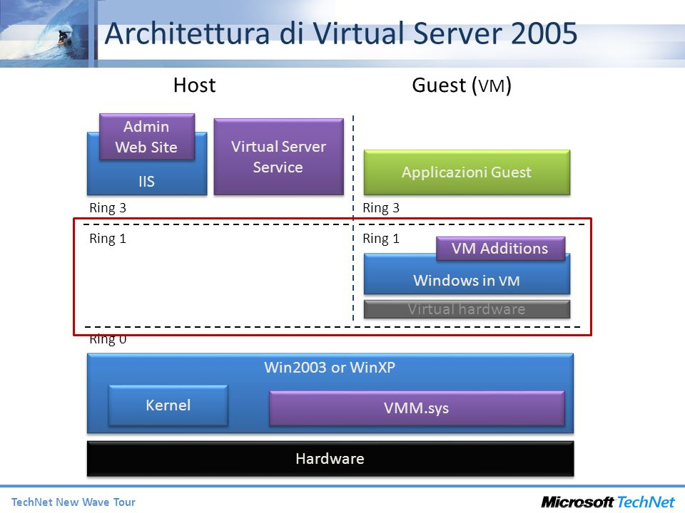 TechNet New Wave Tour Architettura di Virtual Server 2005 Win2003 or WinXP Kernel VMM.sys Ring 0 Hardware Ring 1 Ring 3 Windows in VM VM Additions Applicazioni Guest Ring 3 Virtual Server Service IIS Admin Web Site Virtual hardware HostGuest ( VM ) Ring 1