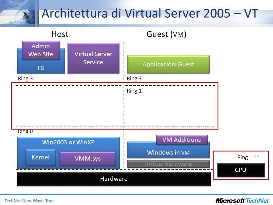 TechNet New Wave Tour Architettura di Virtual Server 2005 – VT Win2003 or WinXP Kernel VMM.sys Ring 0 Hardware HostGuest ( VM ) Ring 1 Ring 3 Windows in VM VM Additions Applicazioni Guest Ring 3 Virtual Server Service IIS Admin Web Site Virtual hardware CPU Ring -1