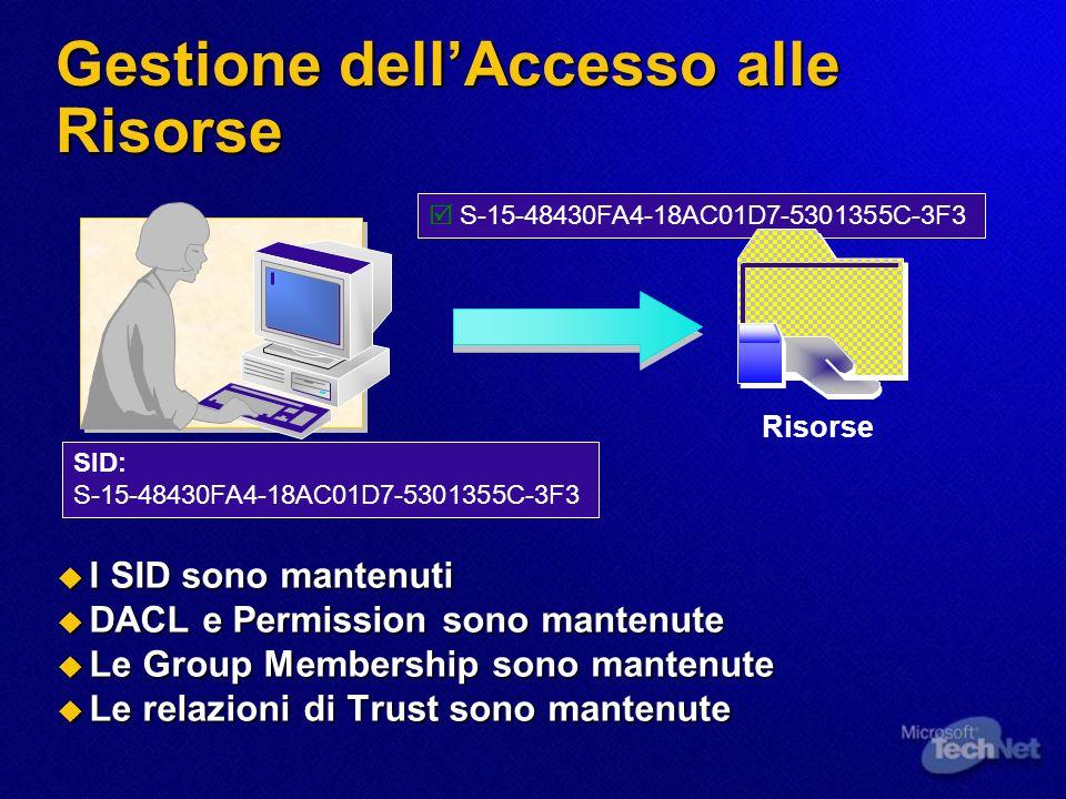 Gestione dellAccesso alle Risorse SID: S-15-48430FA4-18AC01D7-5301355C-3F3 I SID sono mantenuti I SID sono mantenuti DACL e Permission sono mantenute