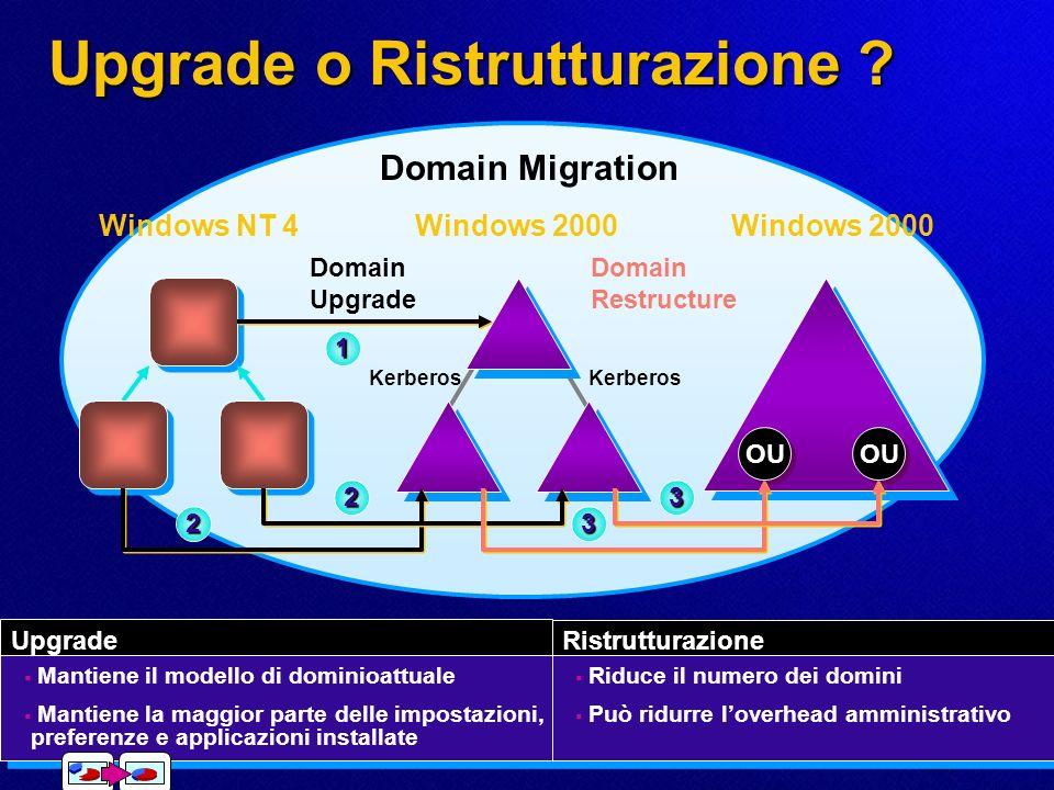 Determinare un percorso di Migrazione Valutare Valutare Percorsi di Migrazione possibili Domain Upgrade Domain Restructure Upgrade e Restructure Valutare