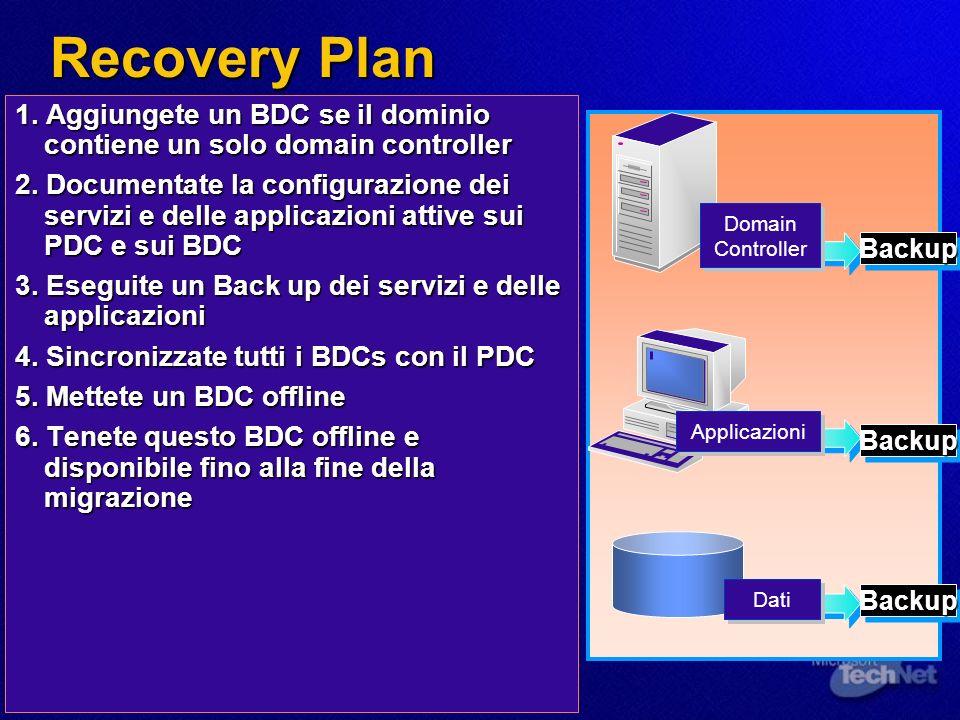 Migrazione dei profili degli Utenti Locali Per le workstations Per le workstations Windows NT 4.0 Windows NT 4.0 Windows 2000 Windows 2000 Windows XP Windows XP Domain1 Domain3 Domain2 Windows Server 2003 Domain Profili utente Windows NT 4.0