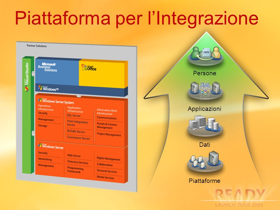 Aree di Investimento Windows Server System Integration Windows 64 bit (x64), Virtual Server 2005, SQL 2005.Net Framework 2.0, Visual Studio 2005 Setup, Migration e Deployment Funzionalità semplificate e velocizzate Management and Operations MMC for Enterprise Management Application-level management Business User Empowerment Real-Time BAM alerting and notification, BAM Portal