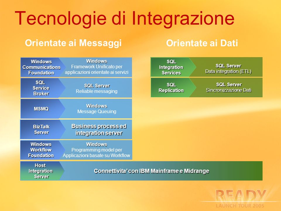 Tecnologie di Integrazione WindowsCommunicationsFoundation Windows Framework Unificato per applicazioni orientate ai servizi SQLServiceBroker SQL Serv