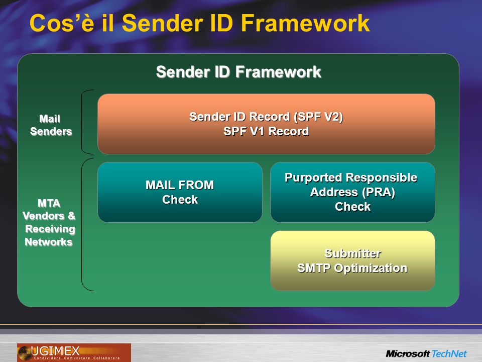 Cosè il Sender ID Framework Sender ID Framework MailSenders MTA Vendors & Receiving ReceivingNetworks Sender ID Record (SPF V2) SPF V1 Record Purported Responsible Address (PRA) Check Submitter SMTP Optimization MAIL FROM Check