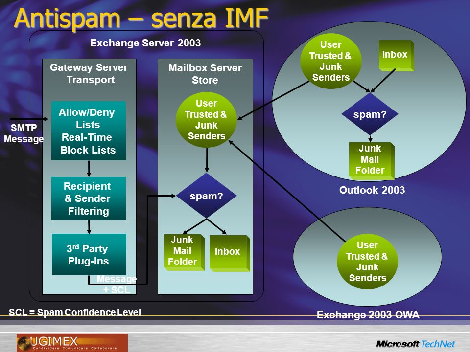 Gateway Server Transport Exchange Server 2003 Mailbox Server Store Junk Mail Folder Junk Mail Folder Inbox Exchange 2003 OWA Outlook 2003 SCL = Spam Confidence Level Antispam – senza IMF spam .