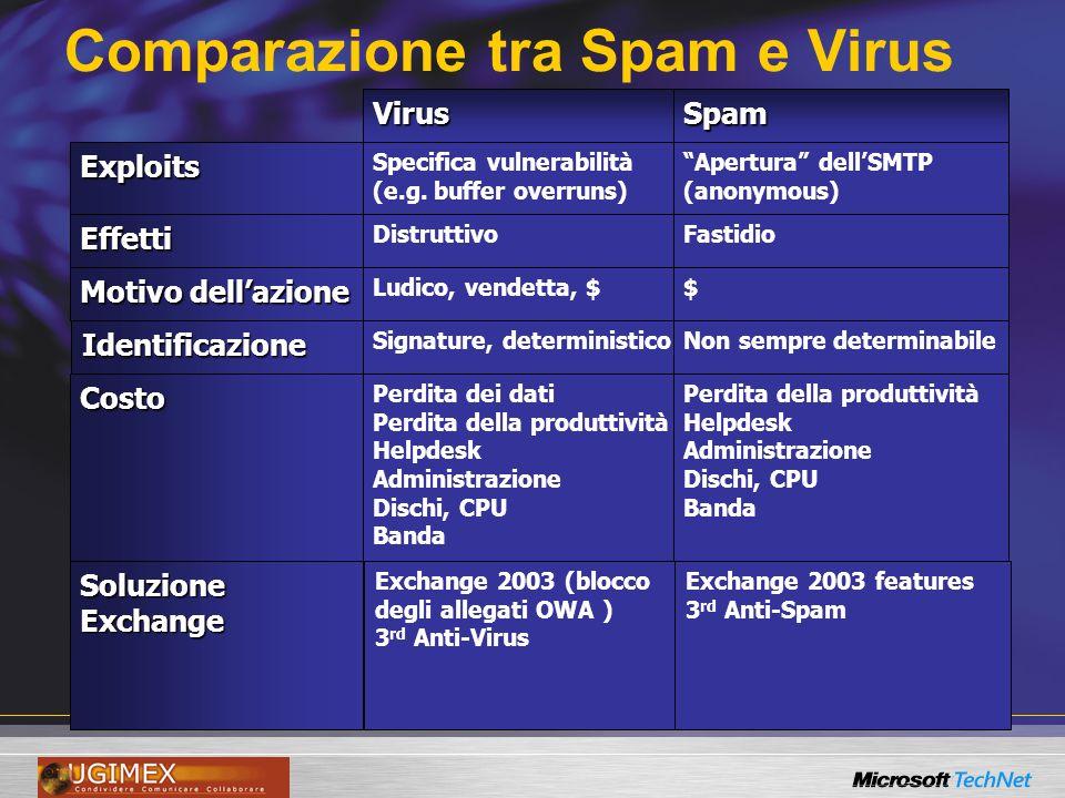 Il problema dello spam: SMTP SMTP è descritto in due documenti IETF –RFC 821: il modello di comunicazione, i comandi SMTP, i codici derrore –RFC 822: Il formato dei messaggi, il formato degli indirizzi, il formato delle date MIME è descritto da cinque documenti IETF: RFC 2045, 2046, 2047, 2048, 2049 ESMTP è descritto da vari documenti IETF: RFC 1869: un meccanismo generale di estensione di SMTP RFC 1652, 1870, 1830, 2197, 1891, 1985, 2034, 2487: varie estensioni del protocollo SMTP SMTP è stato aggiornato nell aprile 2001: –RFC 2821 e 2822 aggiornano rispettivamente le RFC 821 e RFC 822