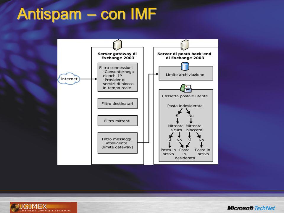 Antispam – con IMF