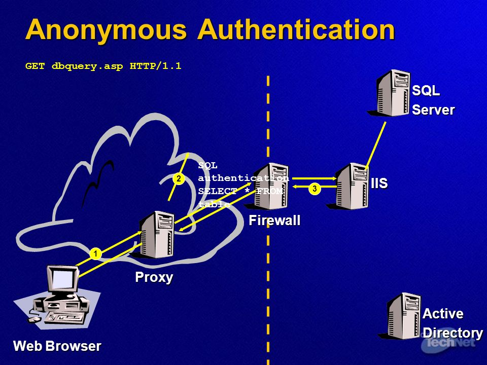 Anonymous Authentication IIS Web Browser Proxy SQLServer ActiveDirectory Firewall 3 SQL authentication SELECT * FROM table 2 1 GET dbquery.asp HTTP/1.1