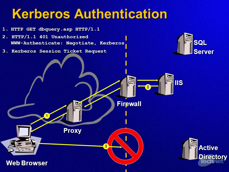 Kerberos Authentication IIS Web Browser Proxy SQLServer ActiveDirectory Firewall 1 1.HTTP GET dbquery.asp HTTP/1.1 3 3.