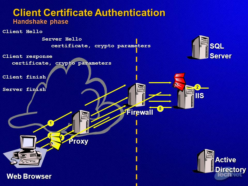 Client Certificate Authentication Handshake phase IIS Web Browser Proxy SQLServer ActiveDirectory Firewall 1 Client Hello 5 Server finish 4 Client finish Client response certificate, crypto parameters 3 2 Server Hello certificate, crypto parameters