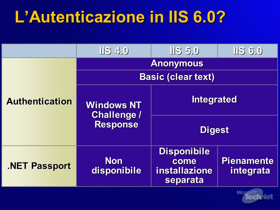 NTLM Authentication IIS Web Browser SQLServer ActiveDirectory 1 1.GET dbquery.asp HTTP/1.1 2 2.