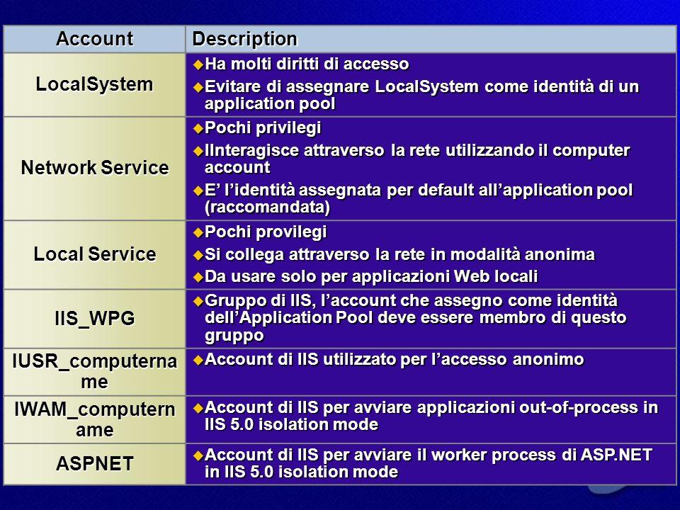 Flusso del Controllo daccesso 1.Lindirizzo IP è permesso.