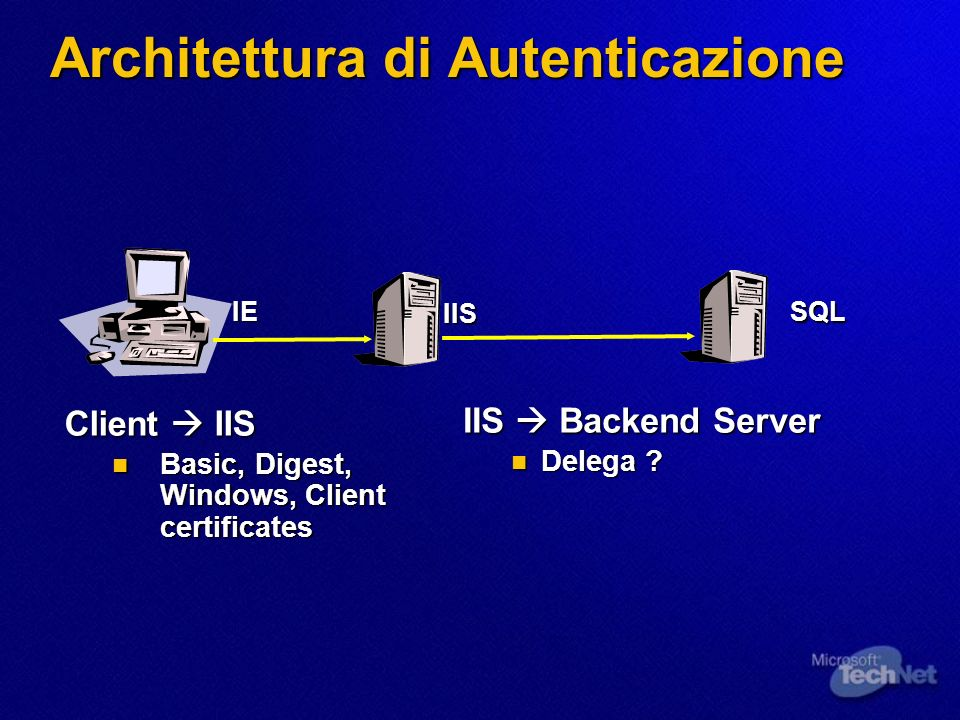 Architettura di Autenticazione Client IIS Basic, Digest, Windows, Client certificates Basic, Digest, Windows, Client certificates IIS Backend Server Delega .