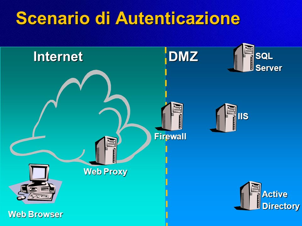 InternetDMZ Scenario di Autenticazione IIS Web Browser Web Proxy SQLServer ActiveDirectory Firewall
