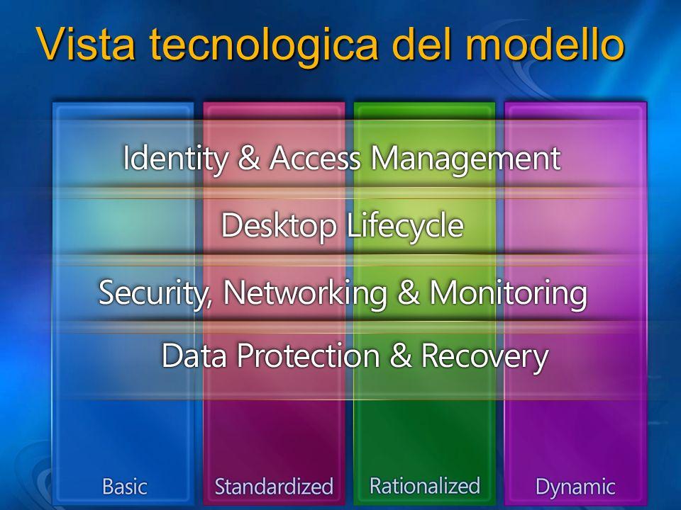Vista tecnologica del modello