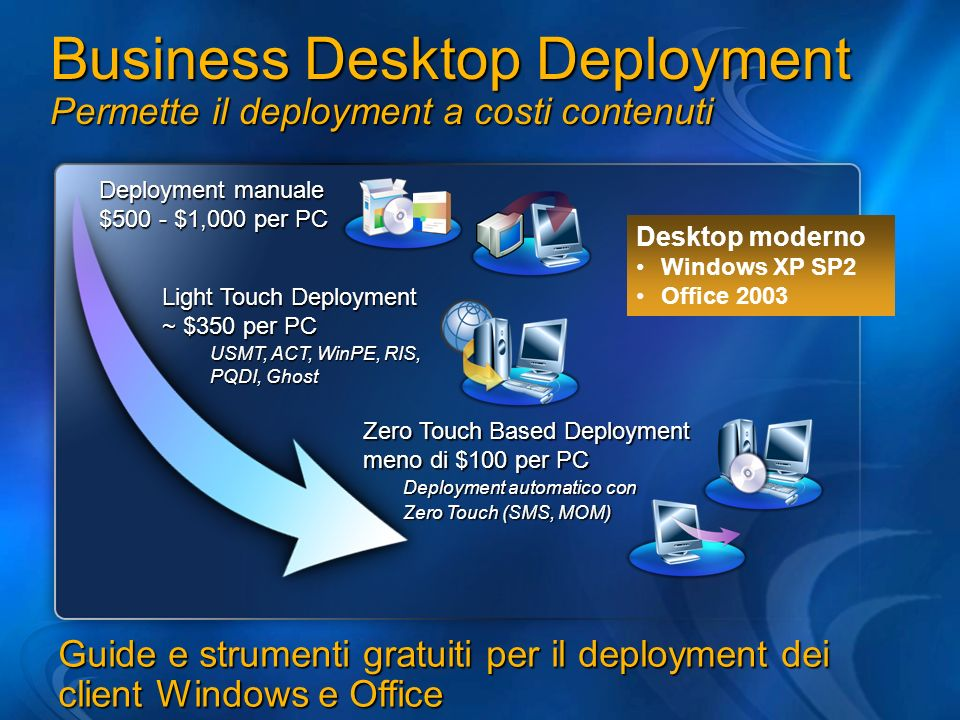Deployment manuale $500 - $1,000 per PC USMT, ACT, WinPE, RIS, PQDI, Ghost Light Touch Deployment ~ $350 per PC Deployment automatico con Zero Touch (SMS, MOM) Zero Touch Based Deployment meno di $100 per PC Business Desktop Deployment Permette il deployment a costi contenuti Guide e strumenti gratuiti per il deployment dei client Windows e Office Desktop moderno Windows XP SP2 Office 2003