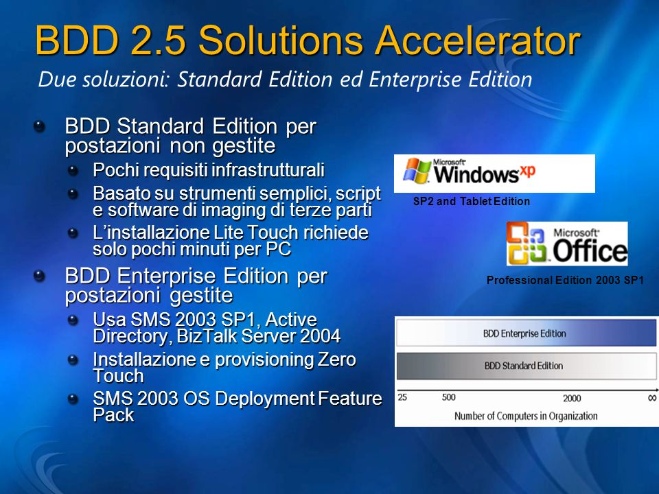 BDD 2.5 Solutions Accelerator BDD Standard Edition per postazioni non gestite Pochi requisiti infrastrutturali Basato su strumenti semplici, script e software di imaging di terze parti Linstallazione Lite Touch richiede solo pochi minuti per PC BDD Enterprise Edition per postazioni gestite Usa SMS 2003 SP1, Active Directory, BizTalk Server 2004 Installazione e provisioning Zero Touch SMS 2003 OS Deployment Feature Pack Due soluzioni: Standard Edition ed Enterprise Edition Professional Edition 2003 SP1 SP2 and Tablet Edition