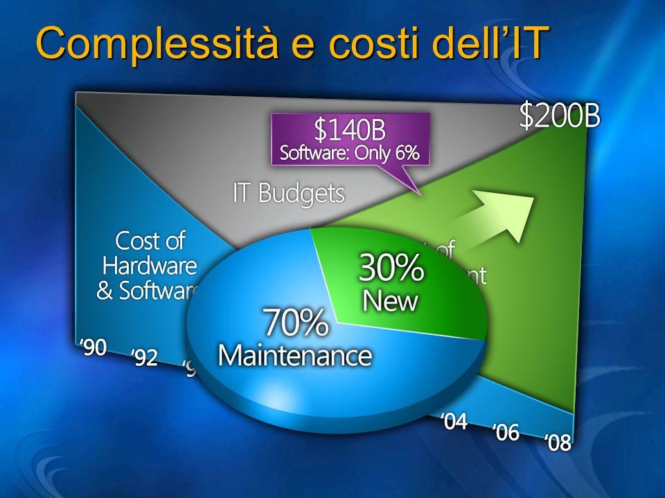 Complessità e costi dellIT
