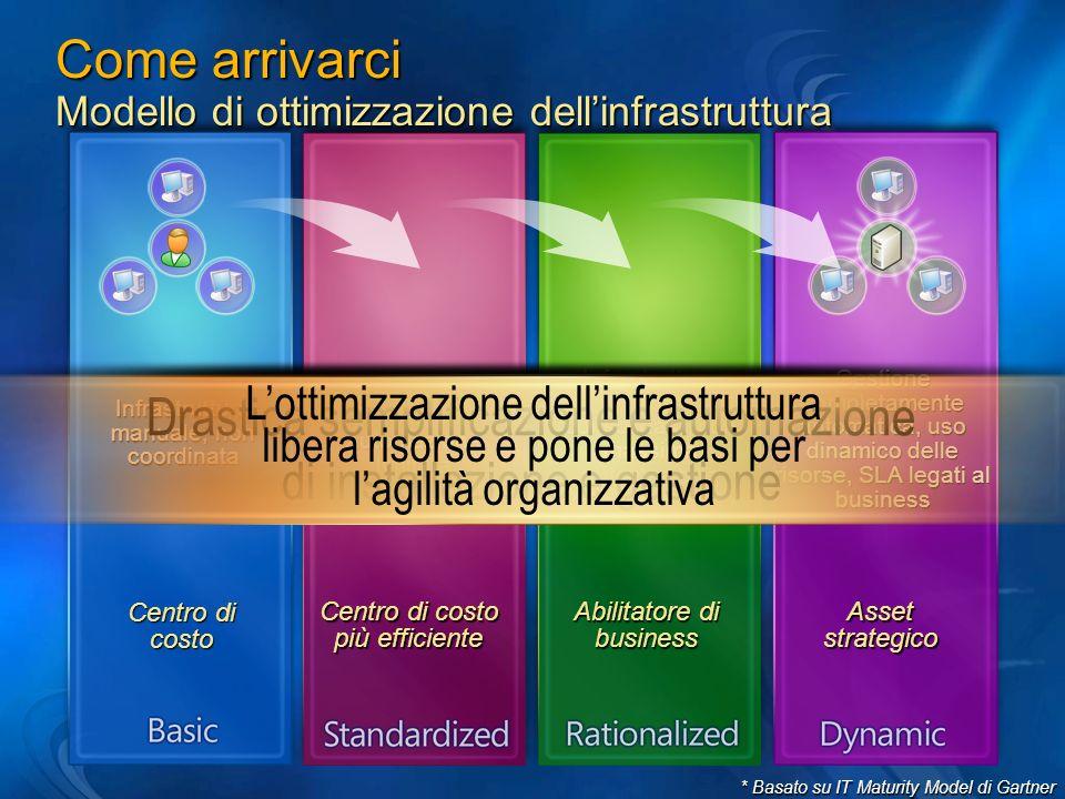 BDD 2.5 Enterprise Edition Panoramica funzionale