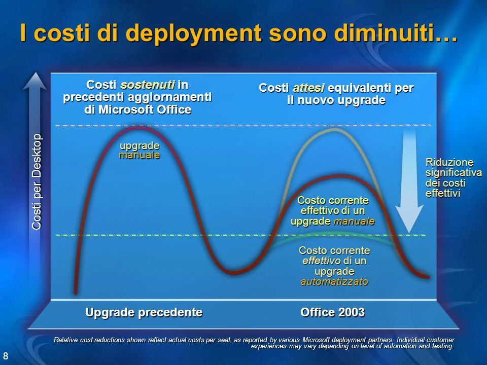 I costi di deployment sono diminuiti… Relative cost reductions shown reflect actual costs per seat, as reported by various Microsoft deployment partners.