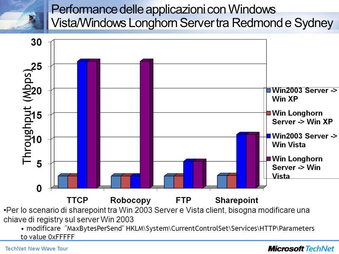 TechNet New Wave Tour Per lo scenario di sharepoint tra Win 2003 Server e Vista client, bisogna modificare una chiave di registry sul server Win 2003