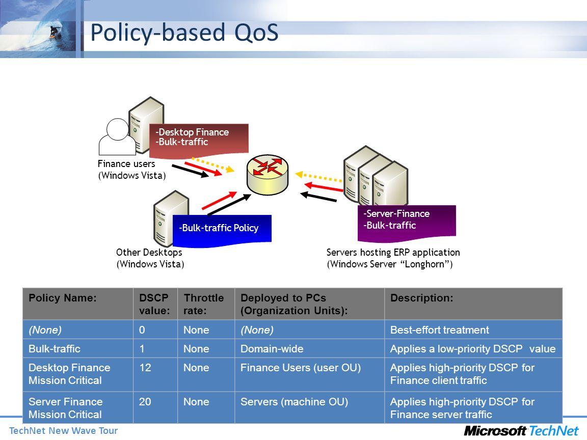 TechNet New Wave Tour Finance users (Windows Vista) -Desktop Finance -Bulk-traffic Servers hosting ERP application (Windows Server Longhorn) -Bulk-tra