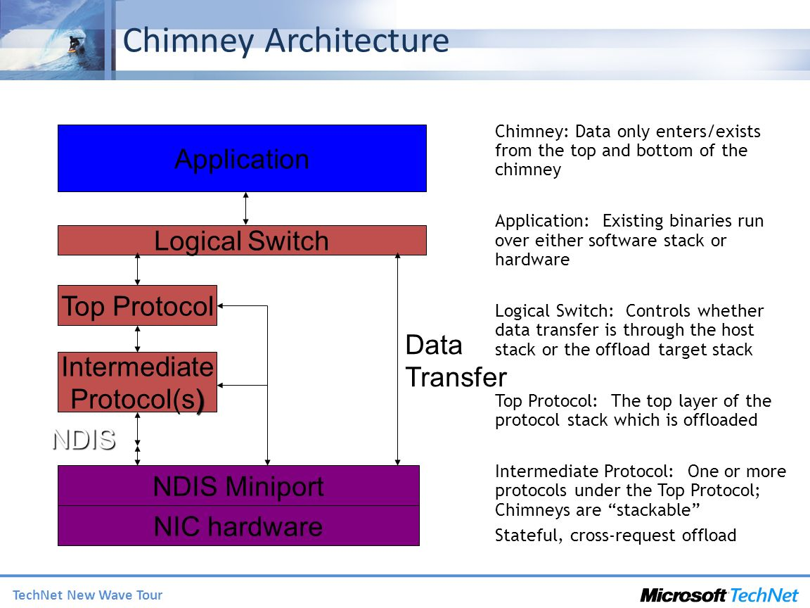TechNet New Wave Tour Chimney Architecture Data Transfer Application Logical Switch Top Protocol Intermediate ) Protocol(s) NDIS Miniport NDIS NIC hardware State Updates Chimney: Data only enters/exists from the top and bottom of the chimney Application: Existing binaries run over either software stack or hardware Logical Switch: Controls whether data transfer is through the host stack or the offload target stack Top Protocol: The top layer of the protocol stack which is offloaded Intermediate Protocol: One or more protocols under the Top Protocol; Chimneys are stackable Stateful, cross-request offload