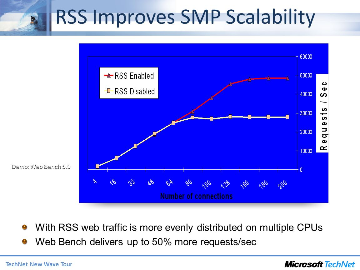 TechNet New Wave Tour RSS Improves SMP Scalability With RSS web traffic is more evenly distributed on multiple CPUs Web Bench delivers up to 50% more requests/sec Demo: Web Bench 5.0
