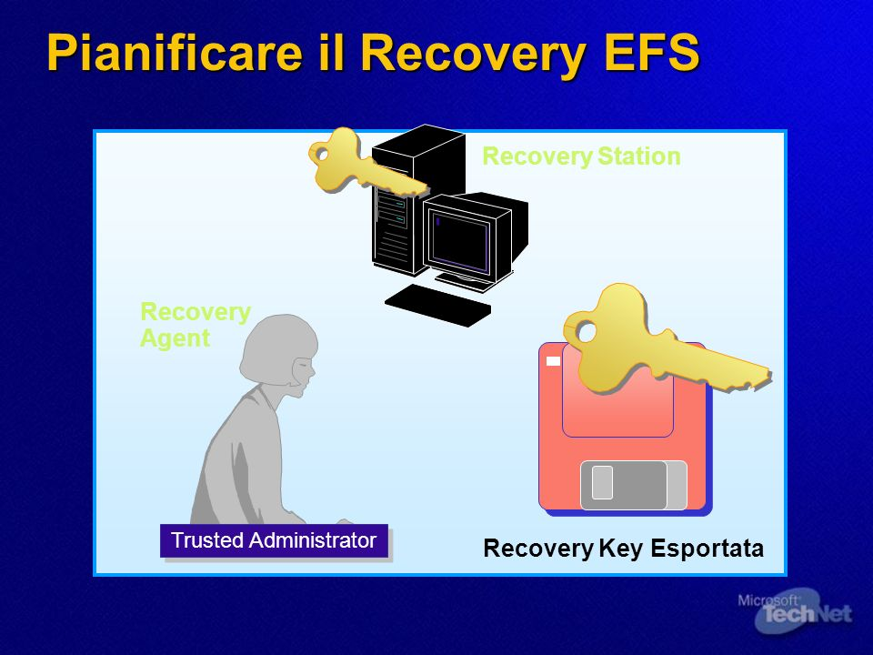 Pianificare il Recovery EFS Recovery Key Esportata Recovery Station Recovery Agent Trusted Administrator