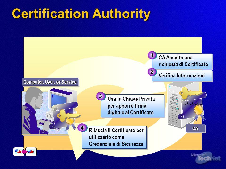 Rilascia il Certificato per utilizzarlo come Credenziale di Sicurezza 44 Computer, User, or Service CACA ~*~*~*~ CA Accetta una richiesta di Certifica