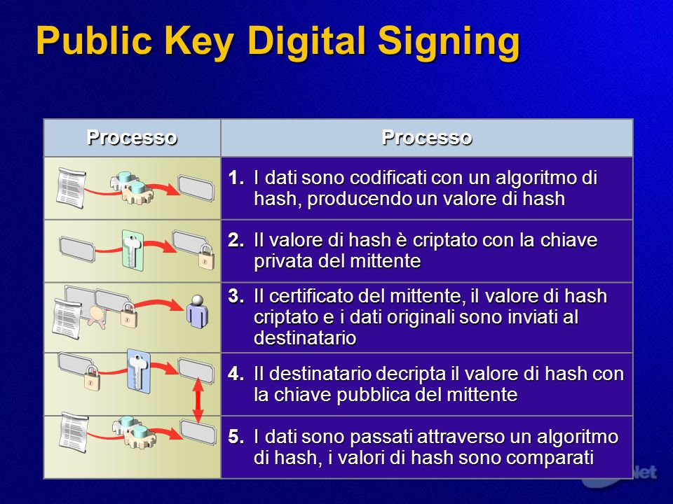 Utilizzo della firma digitale Digest Function User1 (Sender) Plaintext User1s Private Key Digest Encrypted Digest 11 22 33 User2 (Receiver) User1s Public Key 44 66 Compare 55 Digest Function
