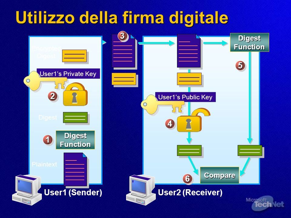 Utilizzo della firma digitale Digest Function User1 (Sender) Plaintext User1s Private Key Digest Encrypted Digest 11 22 33 User2 (Receiver) User1s Pub
