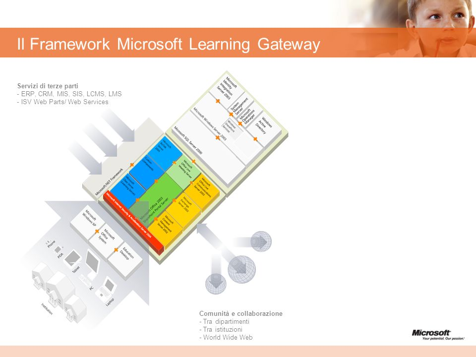Il Framework Microsoft Learning Gateway Communities and collaboration - Cross department - Cross institution - World Wide Web 3rd party Services - ERP