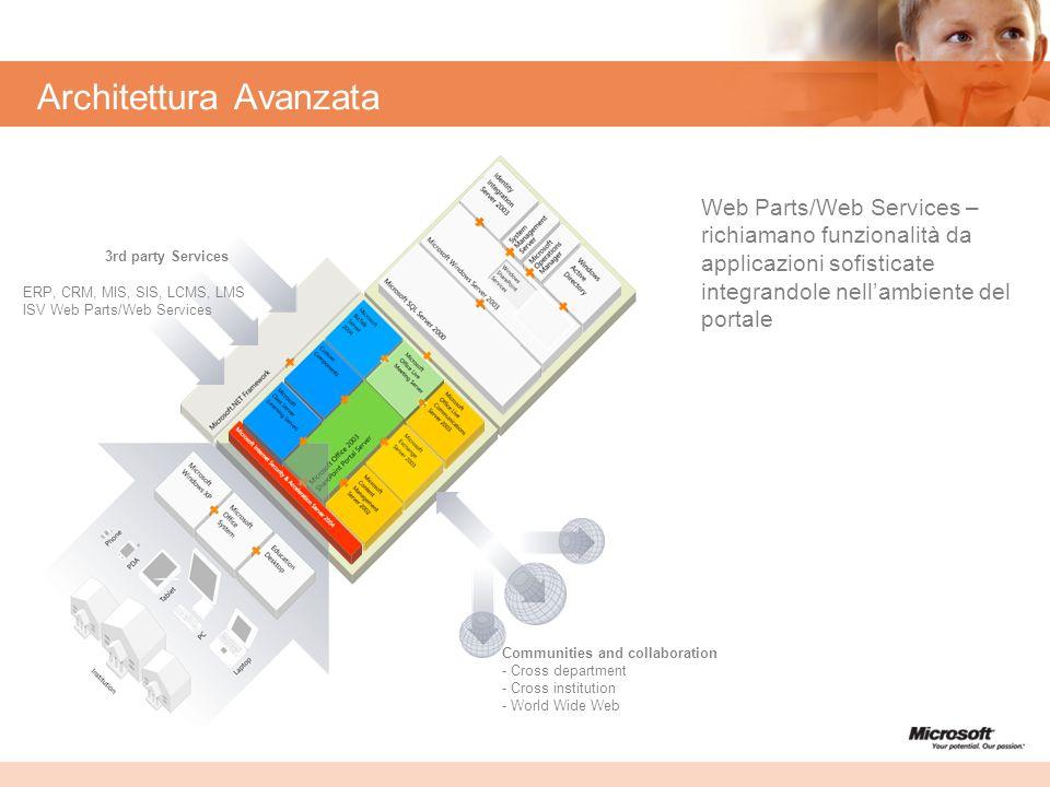 Architettura Avanzata ERP, CRM, MIS, SIS, LCMS, LMS ISV Web Parts/Web Services 3rd party Services Communities and collaboration - Cross department - C