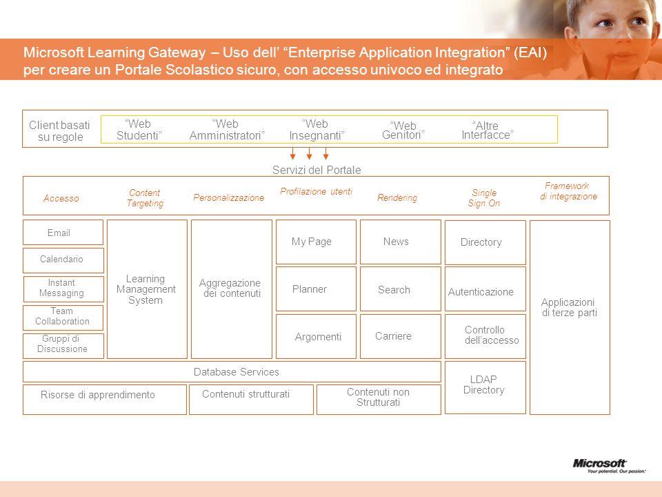 Microsoft Learning Gateway – Uso dell Enterprise Application Integration (EAI) per creare un Portale Scolastico sicuro, con accesso univoco ed integra