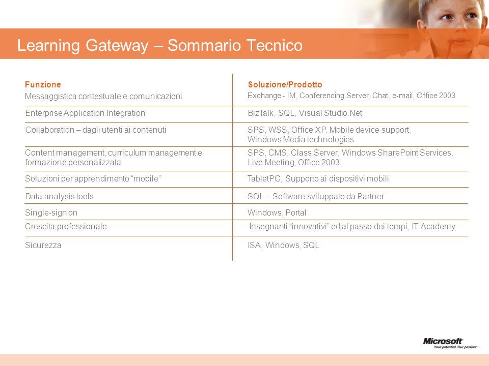 Learning Gateway – Sommario Tecnico ISA, Windows, SQLSicurezza Insegnanti innovativi ed al passo dei tempi, IT AcademyCrescita professionale Windows,