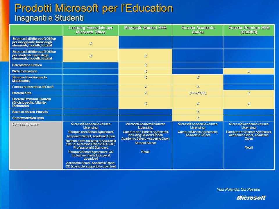 Your Potential. Our Passion Microsoft Prodotti Microsoft per lEducation Insgnanti e Studenti Learning Essentials per Microsoft Office Microsoft Studen
