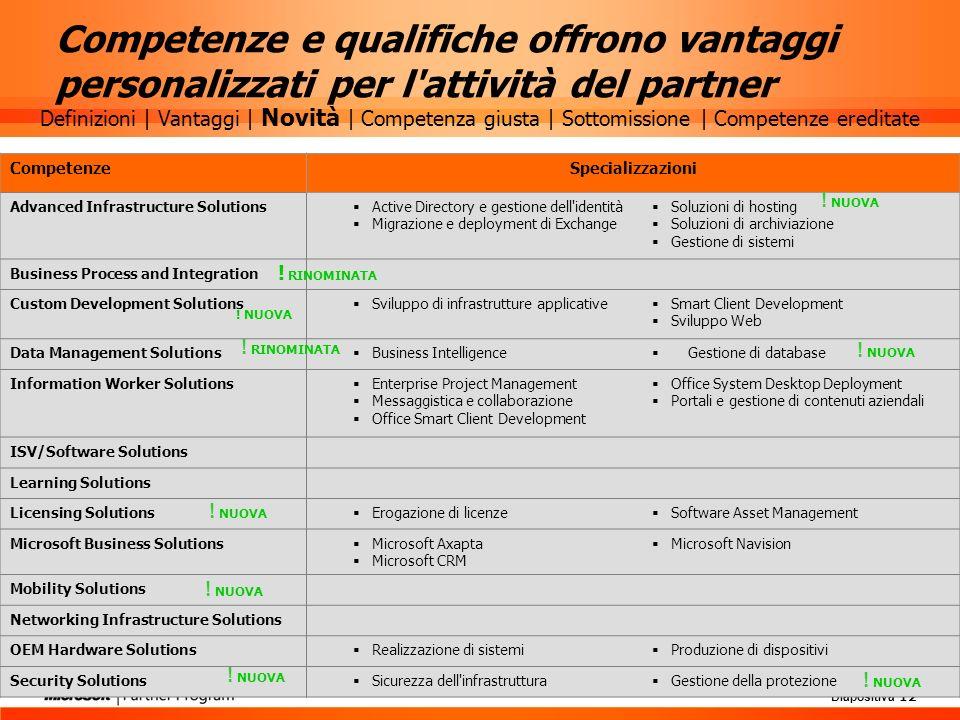 Diapositiva 12 Competenze e qualifiche offrono vantaggi personalizzati per l'attività del partner CompetenzeSpecializzazioni Advanced Infrastructure S