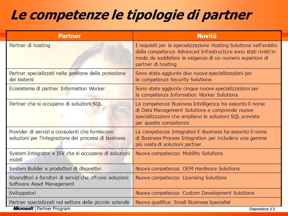 Diapositiva 13 Le competenze le tipologie di partner PartnerNovità Partner di hostingI requisiti per la specializzazione Hosting Solutions nell'ambito