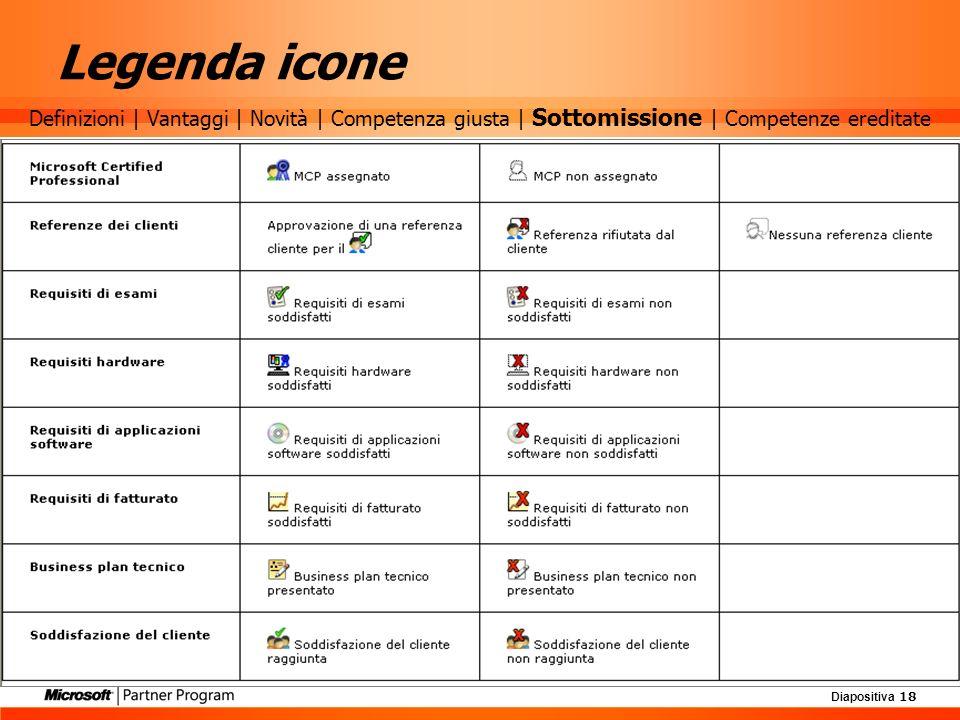 Diapositiva 18 Legenda icone Definizioni | Vantaggi | Novità | Competenza giusta | Sottomissione | Competenze ereditate